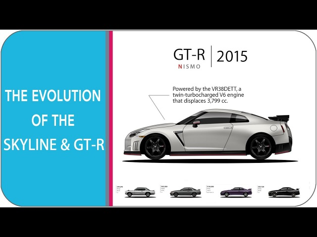The Evolution Of The Nissan Skyline And GT-R (from 1957 - gt-r 2017)