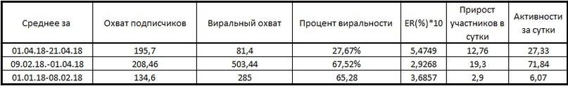 4evaXoQV7I0 Вконтакте: Продвижение группы магазина освещения sotsialnye seti prodvizhenie